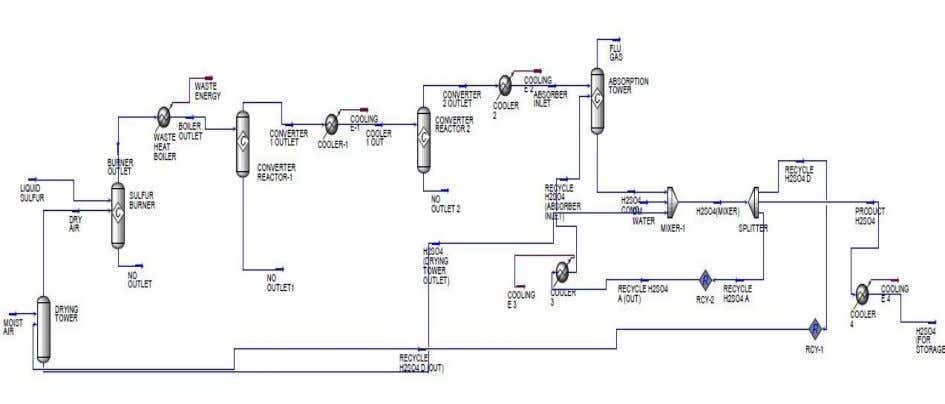 flow diagram of sulfuric acid production plant is given. Figure-2.2 : Hysys process flow diagram production