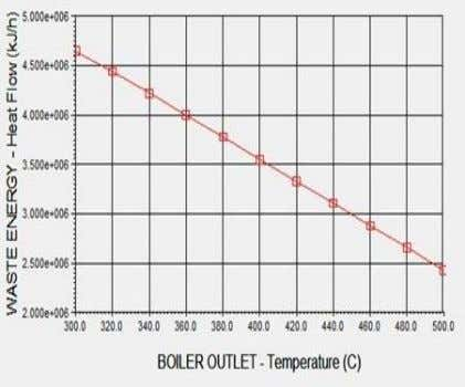 2.900e+006 kJ/h at 5000C of boiler outlet temperature. Figure-3.2: Effect of boiler outlet temperature ( 0