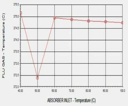 slowly with the increase of absorber inlet temperature. Figure-3.3 : Effect of absorber inlet temperature (