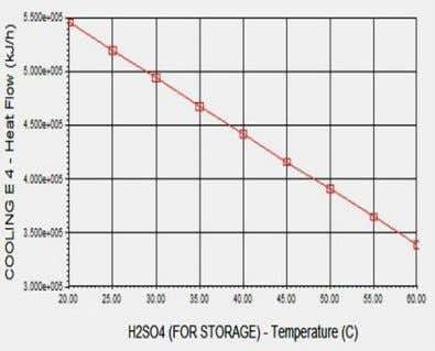 almost 3.400e+005 kJ/h at 600C of product H2SO4 temperature. Figure-3.5 : Effect of product H2SO4 (for