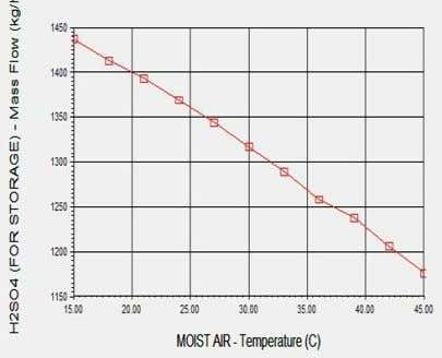 on production which reduces the production rate of H2SO4. Figure-3.6 : Effect of moist air temperature
