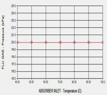 constant despite any change of absorber inlet temperature. Figure-3.4 : Effect of absorber inlet temperature (