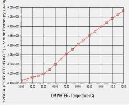 with higher increasing rate compared to the previous one. Figure-3.7 : Effect of DM water temperature