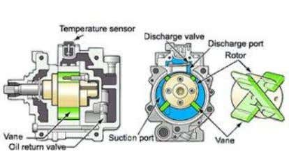 jenis compressor dengan sistem rotary : 1. Tipe Through Vane Gambar 2.8 A/C Compressor tipe through