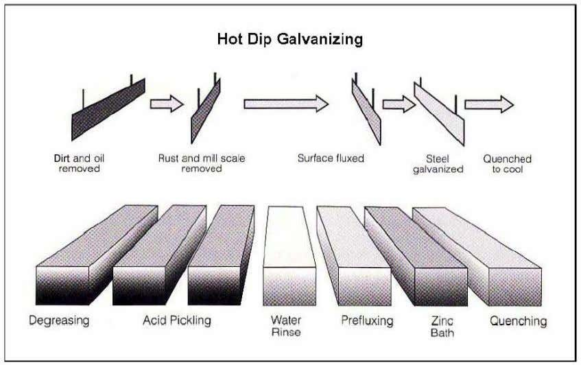 10 Flow Chart 11 Attachments 1. ASTM A123 Standard for Hot Dip Galvanizing 2. EN ISO