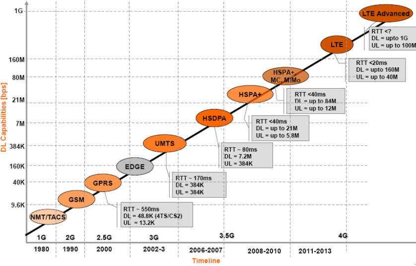 from 2G to 3G during the span from 1993 to 2007. Figure 1.1: Progress in wireless
