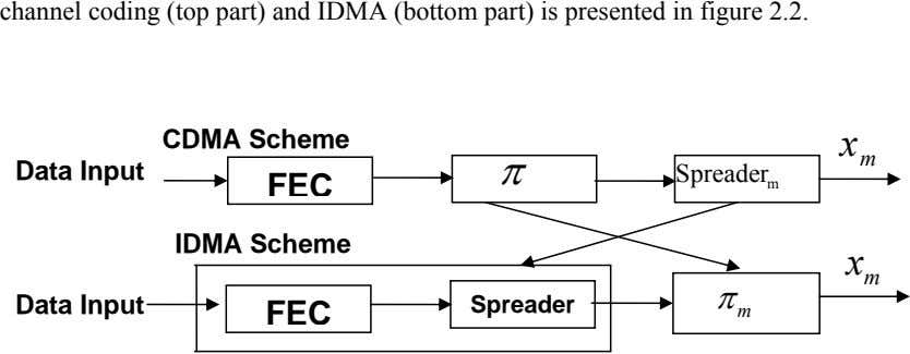 channel coding (top part) and IDMA (bottom part) is presented in figure 2.2. CDMA Scheme