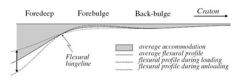 10 Fig. 2.2. Flexural response to orogenic loading and unloading. Repeated thrusting (loading) results in foredeep