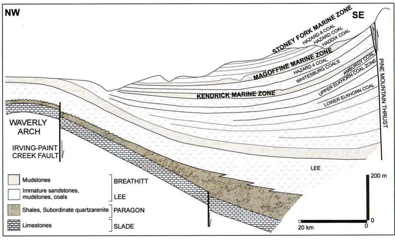 17 Fig. 2.7. Upper Mississippian and Middle Pennsylvanian stratigraphy of the Appalachian basin in eastern Kentucky.