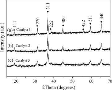 / Applied Catalysis A: General 292 (2005) 223 – 228 225 Fig. 1. XRD patterns of