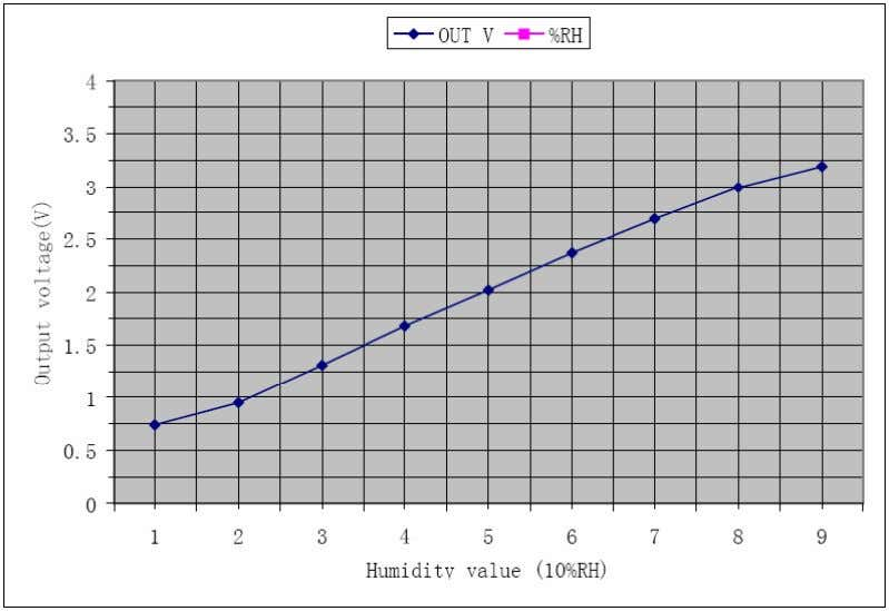 shows the standard characteristics of the humidity sensor. Figure 4.2 Table 4.1 Created by Cytron Technologies