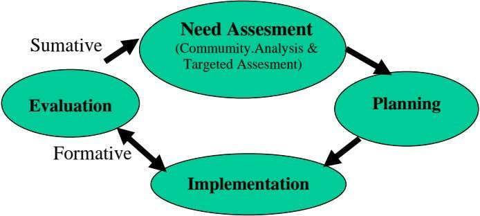 Need Assesment Sumative (Commumity.Analysis & Targeted Assesment) Evaluation Planning Formative Implementation