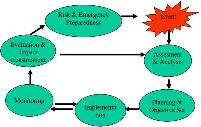 Risk & Emergency Preparedness Event Evaluation & Impact Assesment measurement & Analysis Monitoring