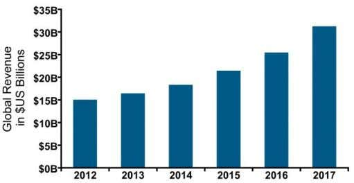 will be duplicated since 2012 in terms of billions dollars. Figure 1: Infonetics forecast [3] global