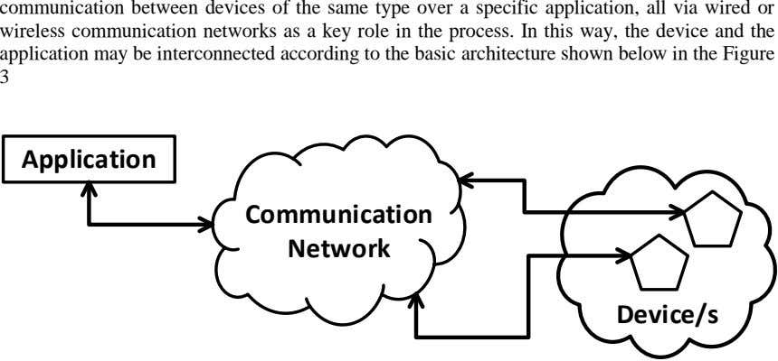 communication between devices of the same type over a specific application, all via wired or