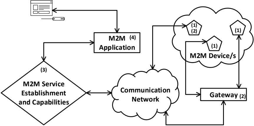 (1) (1) (2) (4) M2M (1) Application M2M Device/s (3) M2M Service Communication Establishment Gateway