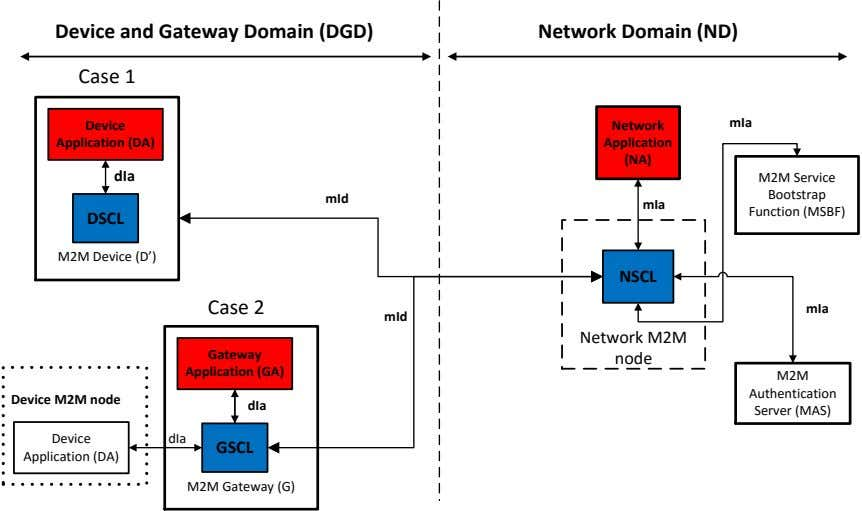 Device and Gateway Domain (DGD) Network Domain (ND) Case 1 mIa Device Network Application (DA)