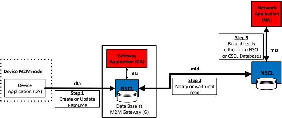 Network Application (NA) Step 3 Read directly either from NSCL mIa Gateway or GSCL Databases