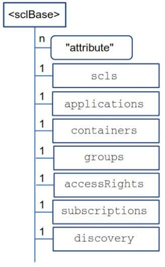container, group, accessRight, subscription and discovery. Figure 9: Tree resource example of ETSI TC M2M by