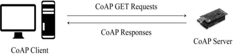 simple request/response transactions (refer to Figure 11). Figure 11: Client/server paradigm in a CoAP communication
