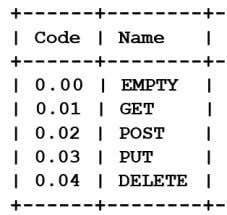 method which requests to delete the identified resource. Figure 16: CoAP method codes 8  A