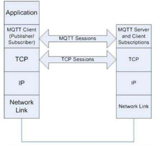 State of the art Figure 23: MQTT model and protocol stack for its session details It