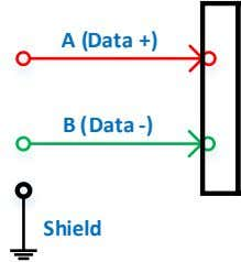 A (Data +) B (Data -) Shield