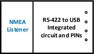 R S-422 to USB NMEA Integrated Listener circuit and PINs