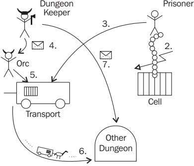 Dungeon Prisoner Keeper 3. 4. 2. Orc 7. 5. Cell Transport Other 6. Dungeon