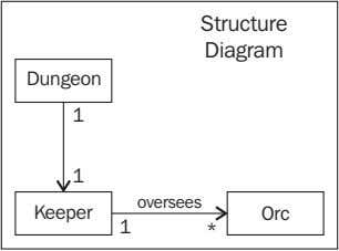 Structure Diagram Dungeon 1 1 oversees Keeper Orc 1 *