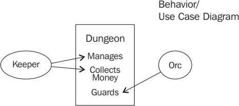 Behavior/ Use Case Diagram Dungeon Manages Keeper Orc Collects Money Guards