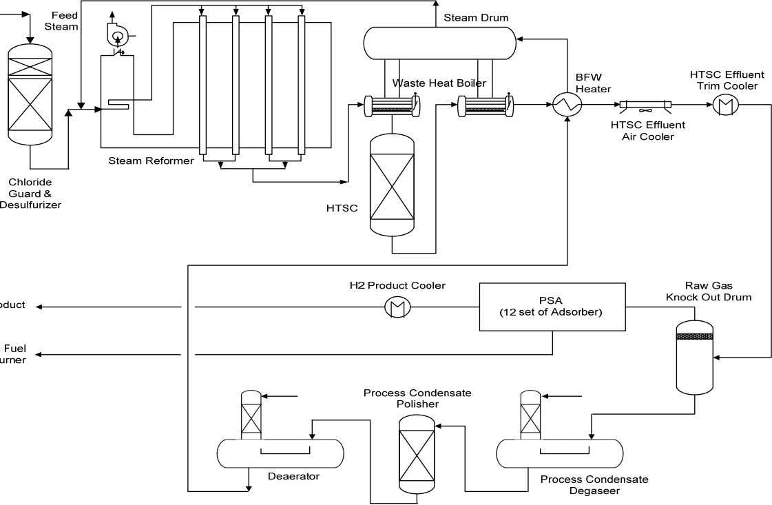 BUKU PINTAR MIGAS INDONESIA Gambar 2 . Process Flow Diagram Hydrogen Production Unit dengan Pressure Swing