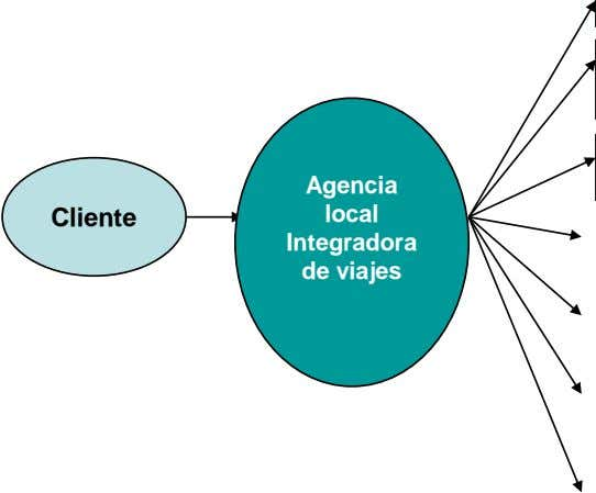 Agencia Cliente local Integradora de viajes