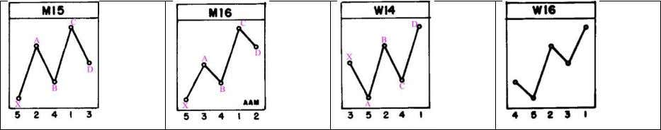 ● Ascending: M15, M16, W14 and W16 ● Descending: M1, M3, W1 and W2 ● Head
