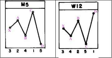 Triangles: M13 and W4 ● Broadening patterns: M5 and W12 The main challenge for a trader
