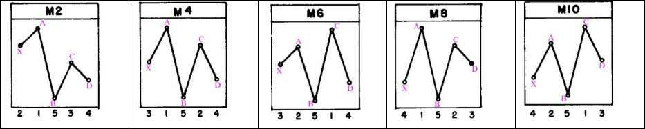 ● Triangles: M13 and W4 ● Broadening patterns: M5 and W12 The main challenge for