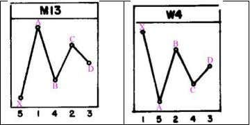 ● Triangles: M13 and W4 ● Broadening patterns: M5 and W12 The main challenge for a