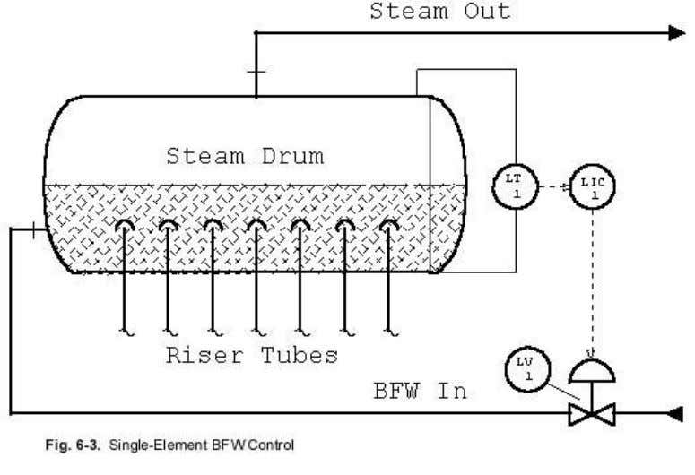 BFW = techniques of boiler feed water