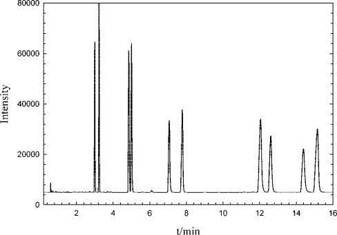 differences in vaporization enthalpies between the labeled Figure 1. Typical gas chromatogram of a series of