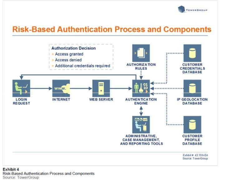Risk Based Authentication www.maret-consulting.ch Conseil en technologies