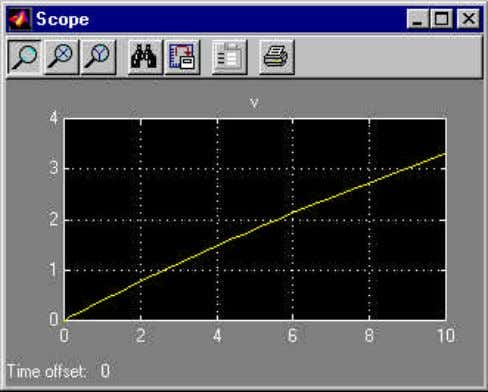 has finished, double-click on the Scope block to view Note that this graph does not appear