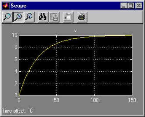 simulation and note the difference in the velocity graph: From this graph, we observe that the