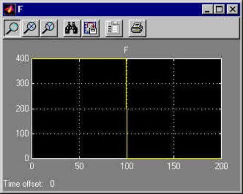 then run the simulation. After autoscaling the scopes recording the F and v signals, you should