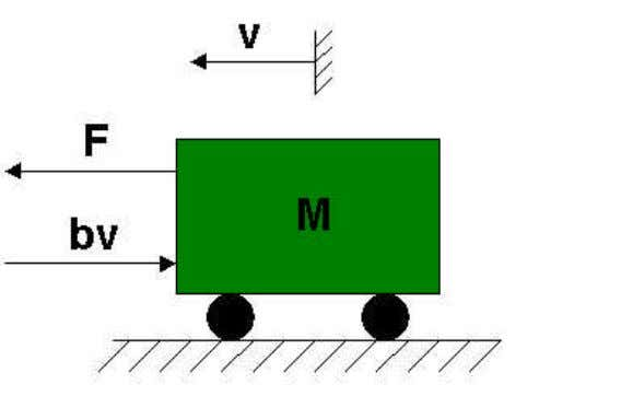 developed previously for a car traveling on a flat road: Where: v is the horizontal velocity