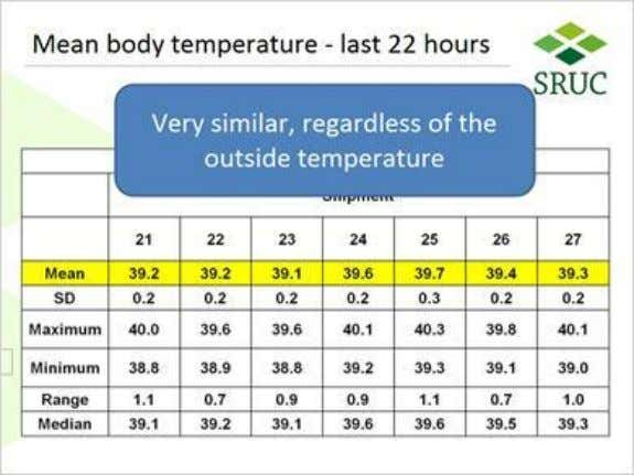 1.41 Mean body temperature – last 22 hours Notes: This table summarises these findings. There is