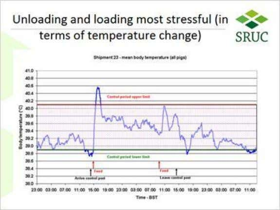 and loading most stressful (in terms of temperature change) 1.43 Behaviour Notes: So if there is