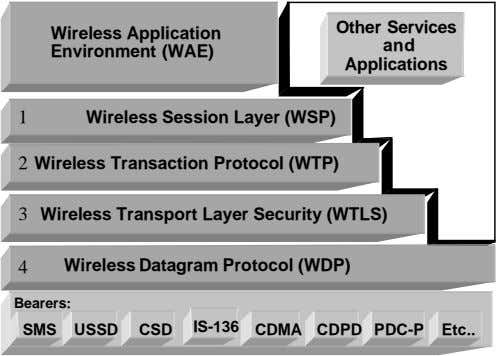 Other Services Wireless Application Environment (WAE) and Applications Wireless Session Layer (WSP) 1 Wireless