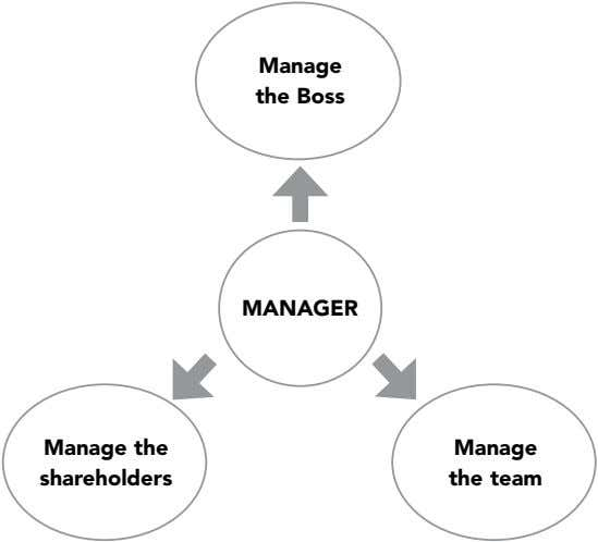 Manage the Boss MANAGER Manage the Manage shareholders the team