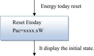 Energy today reset Reset Etoday Pac=xxxx.xW It display the initial state.