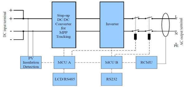  PC remote control. 3.2 Electrical block diagram ● Electrical block diagram Figure 2 electrical block
